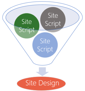 5 things you need to know about site designs & site scripts blog