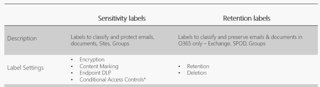 sentivity labels vs retention labels Microsoft Office 365