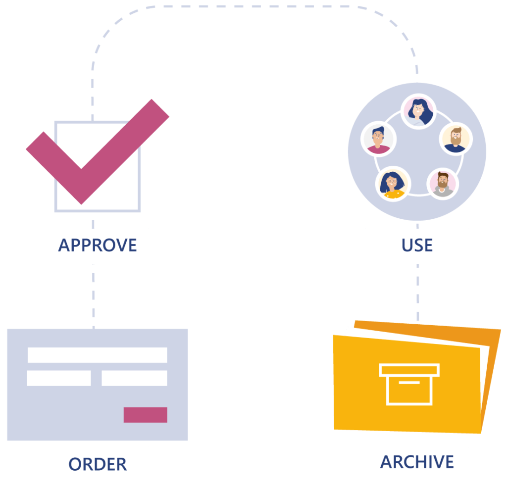 Control the lifecycle management in Valo Teamwork