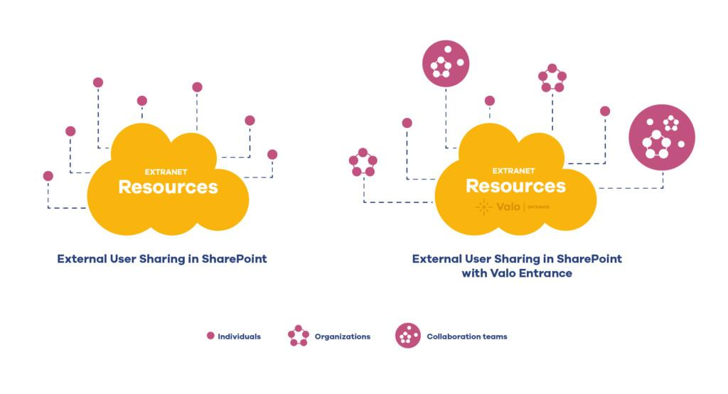 Sharing resources for external users