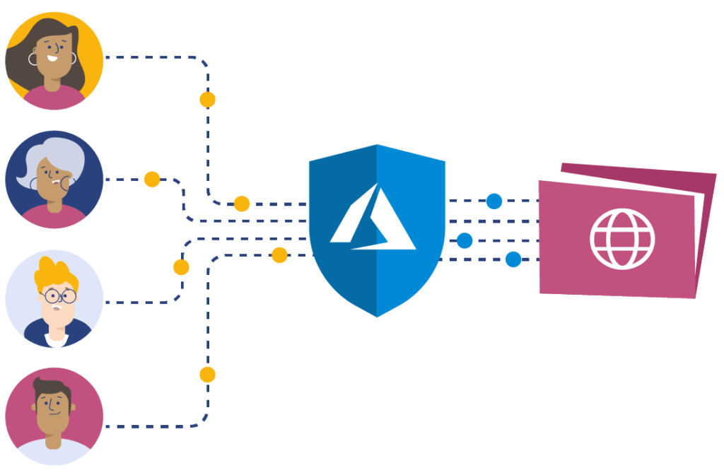 Valo Entrance is Secured by Azure AD