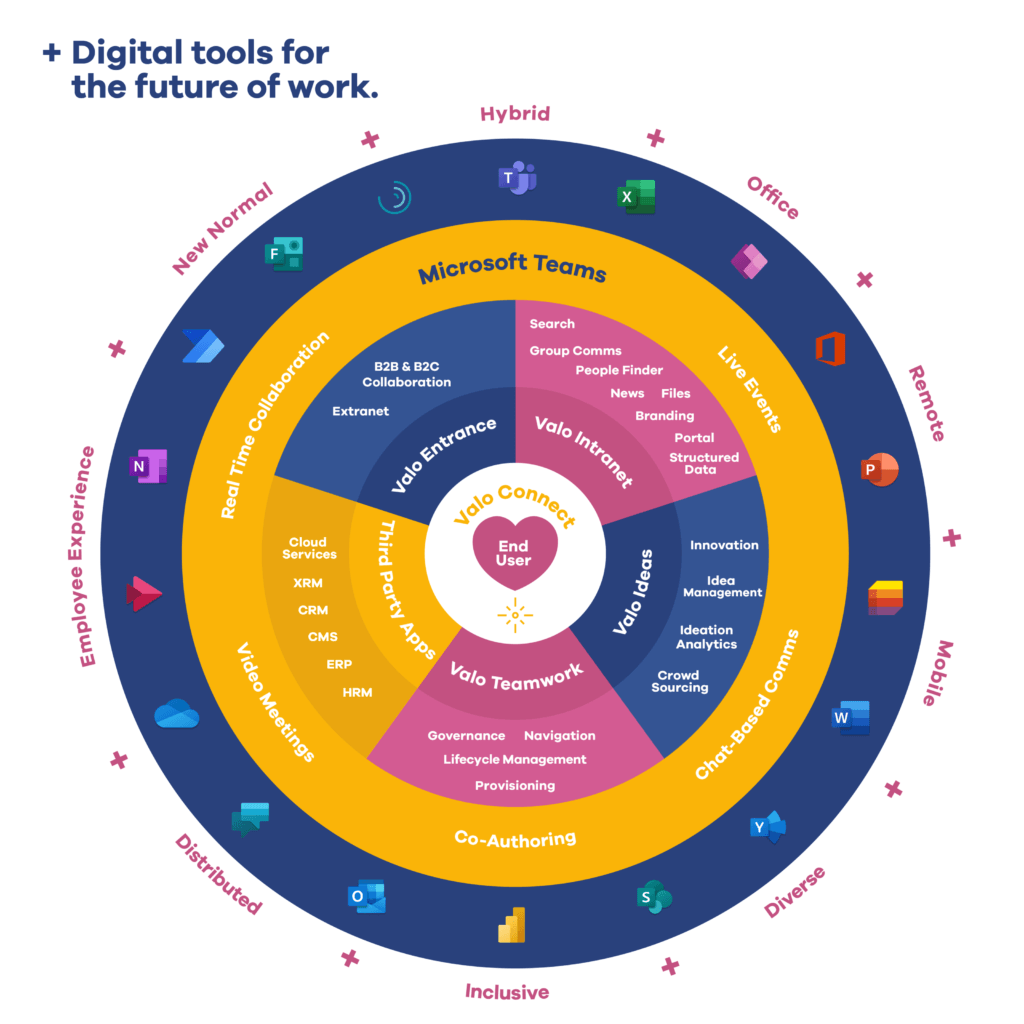 User at the Center of A Digital Workplace