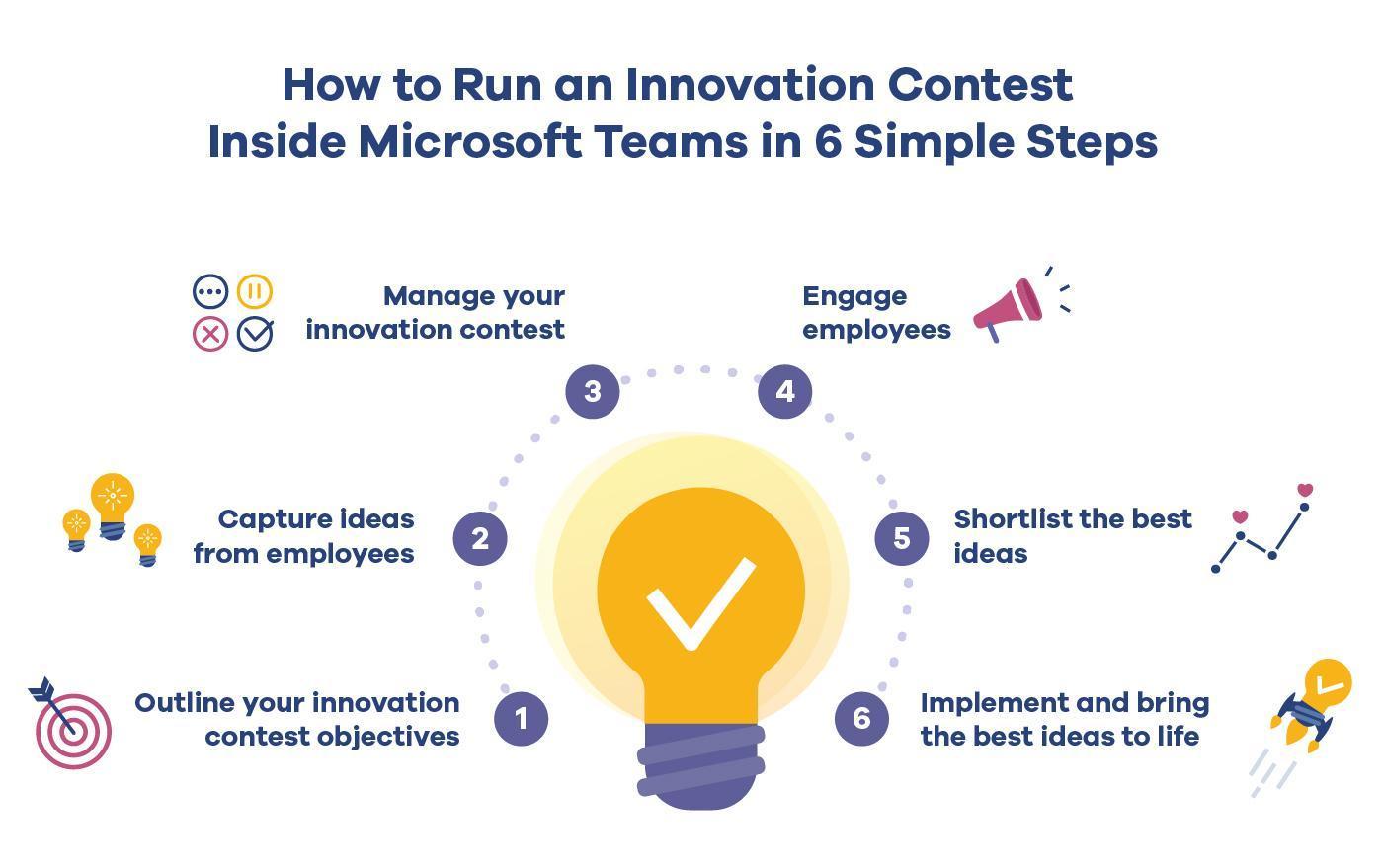 Innovation contest inside Microsoft Teams