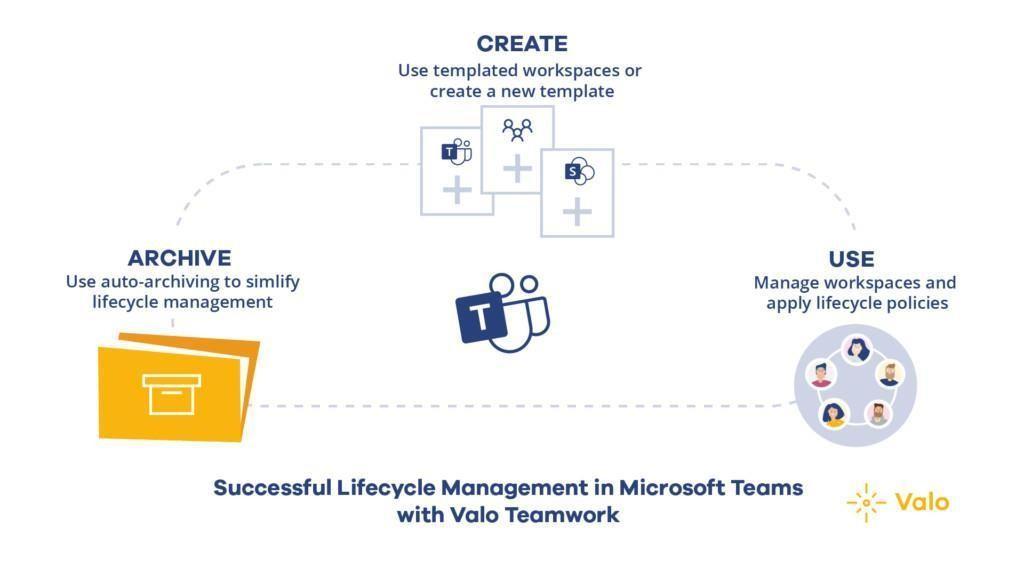 Control of Microsoft Teams